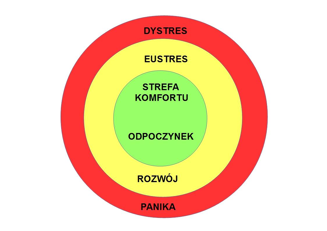 Prosty model zarządzania stresem